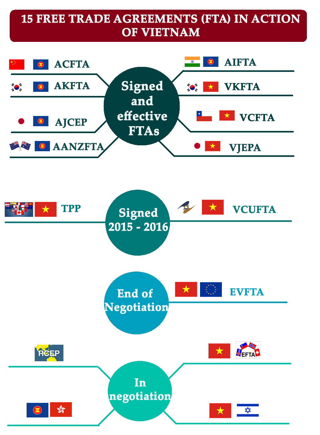 free-trade-agreement-vietnam